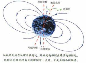 地球磁力線